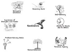 ouncing Back Managing Emotions Awareness of Strengths and Assets Passion-Driven Focus Resourcefulness Sense of Personal Agency Ability to Reach Out to Others Problem-Solving Skills 21st Century Learning, 21st Century Skills, Elementary Counseling, School Counselor, Habits Of Mind, 7 Habits, Brain Based Learning, Survival Quotes, Survival Tips