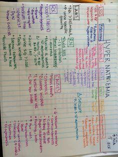 Best study guide for fluids and electrolytes. Rn. Rn student. Nursing school. Nurse. Hypernatremia sodium iggy