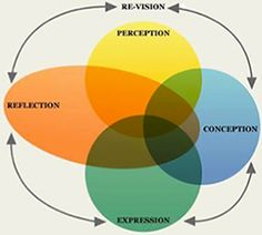 the Cycle of Artistic Inquiry