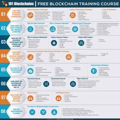 For more information and details check this 👉 www.linktr.ee/RonaldvanLoon Machine Learning Artificial Intelligence, Artificial Intelligence Technology, What Is Smart, Machine Learning Deep Learning, Cloud Computing Services, Get Educated, Free Courses, Blockchain Technology, Computer Technology