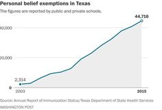 Trump energizes the anti-vaccine movement in Texas