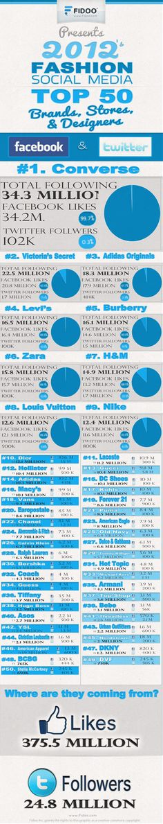2012 Top 50 Social Media Fashion Companies - Its the end of 2012 and it is official Social Media isn't going anywhere. If anything the power of social media keeps increasing every day.     Fidoo.co