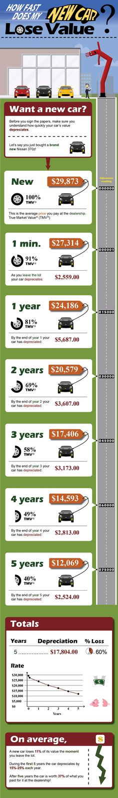 Depreciation Infographic: How Fast Does My New Car Lose Value? Edmunds.com