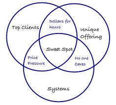 Business Growth Sweet Spot as explained by Mike Michalowicz