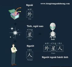 HỌC TỪ VỰNG TIẾNG TRUNG QUA HÌNH ẢNH (P4) Chinese Book, Chinese Writing, Chinese Phrases, Chinese Words, Chinese Alphabet Letters, Chinese Flashcards, Learn Vietnamese, Learn Chinese Characters, Vietnamese Language