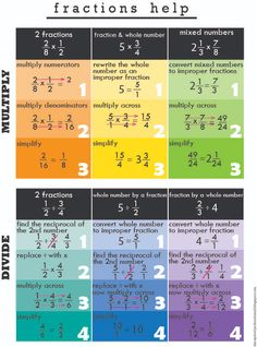 Improper Fractions, Dividing Fractions, Fractions Worksheets, Equivalent Fractions, Math Reference Sheet, Math Properties, Solving Linear Equations, Sixth Grade Math, Gcse Math