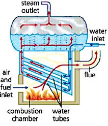 BOILER - a fuel-burning apparatus or container for heating water, in particular. a household device providing a hot-water supply or serving a central heating system. a tank for generating steam under pressure in a steam engine. Wood Stove Water Heater, Stove Heater, Water Heating, Heating And Cooling, Rocket Mass Heater, Steam Boiler, Steam Generator, Rocket Stoves, Wood Burner