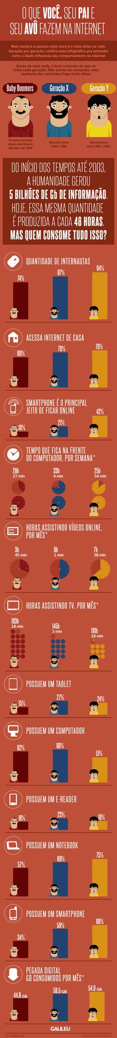 Comportamento digital de várias gerações.