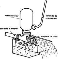 E43 - Las bombas de energía hidráulica (ariete hidráulico) - Wikiwater Ram Pump, Power Ram, Water Survival, Free Tv Channels, Hydraulic Ram, Survival Gadgets, Perpetual Motion, Water Powers, Alternative Energy
