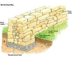 How to Build a Dry-Set Stone Wall No mortar, no problem. This easy technique will help you build a stone wall quickly and painlessly. Retaining Wall Blocks, Building A Retaining Wall, Stone Retaining Wall, Retaining Walls, Masonry Wall, Stone Masonry, Building A Stone Wall, Sound Wall, Gravel Stones