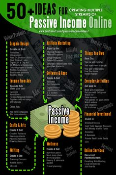 50 Ideas for Passive Income Online with Investing Little or No Money - Craft-Mart Earn Money From Home, Way To Make Money, Money Today, Passive Income Streams, Finance Tips, Finance Books, Money Matters, Extra Money, Extra Cash