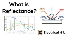 A SIMPLE explanation of Reflectance & Reflectivity. Learn what reflectance is, reflectance vs reflectivity, and the Solar Reflectance Index. Visible Spectrum, Transmission Line, Earth Surface, Electrical Engineering, Fractions, Solar Energy, Motor, Diffuser, Physics