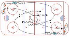 Hockey Drills – Weiss Tech Hockey Drills and Skills Dek Hockey, Hockey Drills, Hockey Training, Tech, Coaching, October, Storage, Chalkboard, Football Drills