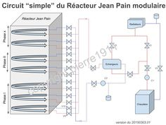 Energie Jean Pain > Réalisation I Pain, Compost, Bar Chart, Green Houses, Places, Food, Bar Graphs, Composters