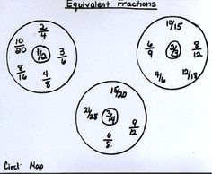 Circle maps - equivalent fractions graphic organizer