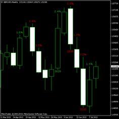 1000 forex indicators