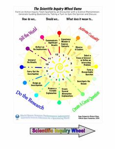 Teaching students to think like a scientist: The scientific inquiry wheel game