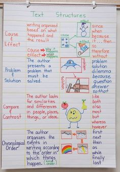 Text Structures Anchor Chart