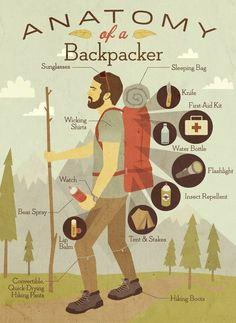 Anatomy of a Backpacker