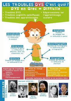 """Afocal Bretagne. Un dessin pour aider à comprendre à quoi correspondent les troubles dits """"Dys""""."""