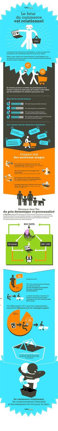 Futur du commerce est relationnel, attentes des consommateurs à l'ère du digital {Infographie - Fullsix Group}