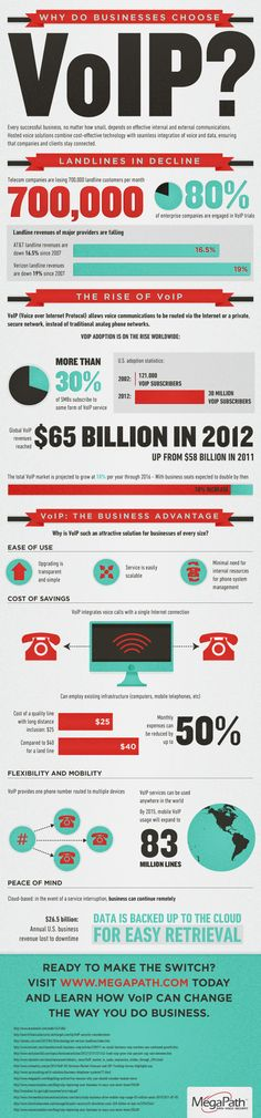 #INFOgraphic > VOIP for Business:   > http://infographicsmania.com/voip-for-business/?utm_source=Pinterest&utm_medium=INFOGRAPHICSMANIA&utm_campaign=SNAP