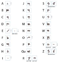 How to write Elvish  I am going to memorize this!