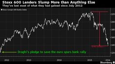 The bank-stock rally sparked in 2012 by Mario Draghi's pledge to save the euro is fizzling.