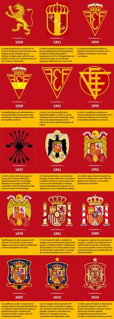 Escudos de La Selección Española..