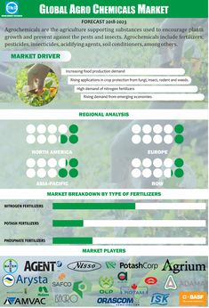 Agro Chemicals Market Size Share Trends And Forecast To 2023 Marketing Trends Crop Protection Marketing