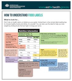reading nutrition labels activity - Google Search