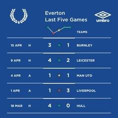 @Umbrousa x @artofsport game sheets for @everton