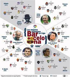 Infografía que contiene mejores comienzos de Liga para el Barcelona y rendimiento de las últimas campañas,