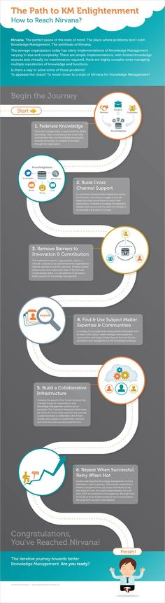 Business and management infographic & data visualisation The path to knowledge management enlightenment (if not nirvana) Infographic Description The path Knowledge Management System, Change Management, Enterprise Content Management, Agile Software Development, Behavioral Economics, Instructional Design, Cover Letter For Resume, Customer Experience, Design Thinking