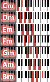 Graphic overviews of piano chords Musik Keyboard, Keyboard Noten, Keyboard Piano, Piano Music Easy, Piano Music Notes, Piano Sheet Music, Music Chords, Music Guitar, Music Music