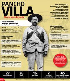 A 93 años de su fallecimiento, #HoyRecordamos a José Doroteo Arango Arámbula, mejor conocido como Pancho Villa. #InfografíaNotimex