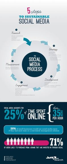5 Steps to Sustainable Social Media (by Jamie Webster) #infographic #socialmedia #strategy