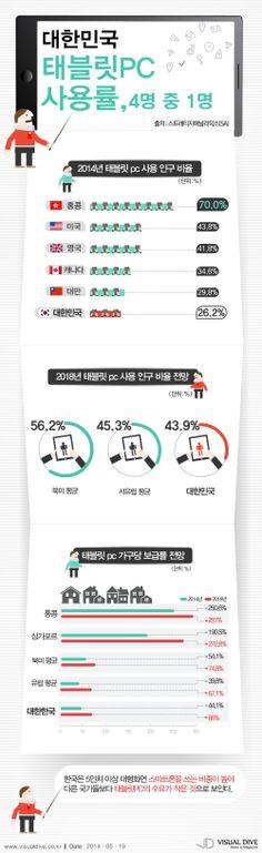 대한민국 4명 중 1명 '태블릿PC 사용' [인포그래픽] #PC #Infographic ⓒ 비주얼다이브 무단 복사·전재·재배포