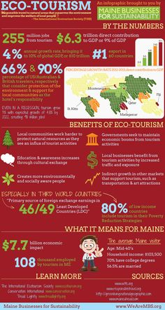 The benefits of ecotourism - an inforgraphic by Maine Business for Sustainability.