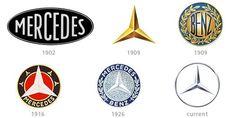 Evolutions du logo Mercedes Benz