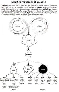 Ayurveda History and Philosophy Kundalini Yoga, Pranayama, Ashtanga Yoga, Sahaja Yoga Meditation, Yoga Philosophy, Indian Philosophy, Tantra, Yoga History, Spirit Science