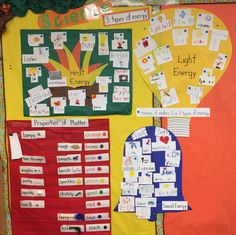 Science TEKS K.6 Forms of energy