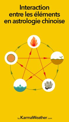 Interaction entre les 5 éléments en astrologie chinoise.Les cycles constructeurs et destructeurs du feu, de la terre, du métal, de l'eau et du bois.