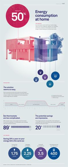Sweet infographic on home energy usage.