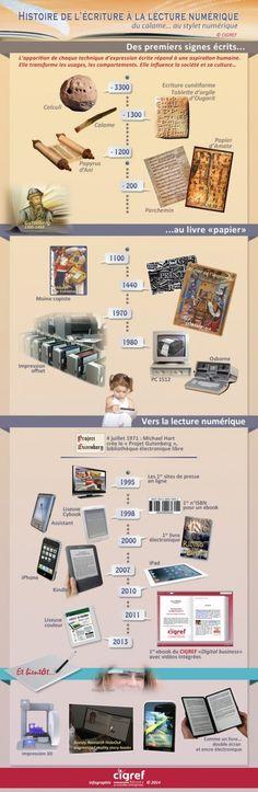 De l'écriture au numérique en une infographie