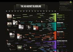 "Vitamin T has come up with a brilliantly fascinating and creative infographic about The Ad Agency Bloodline. The infographic provides information about ""th Advertising History, Marketing And Advertising, Digital Marketing, Advertising Industry, Mobile Advertising, Social Marketing, Keynote Design, Design Presentation, Creative Infographic"