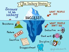 """""""Success is an iceberg!"""" I love this so much. Some people think success happens quickly and over night. No one will truly understand all the time, work, energy, and sacrifices someone went through to gain their success."""