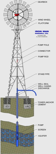 Great schematic of a water pumping windmill by Ironman Windmill Co.