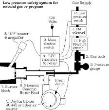 blacksmith forge layout. image result for gas forge burner plans blacksmith layout