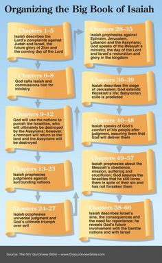 An Outline of the Book of Isaiah and other books of the Bible. Read more in the Illustrated Online Bible Study, here: www.